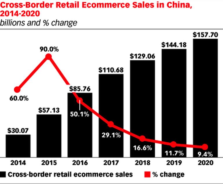 china graphic Ecom Horizons
